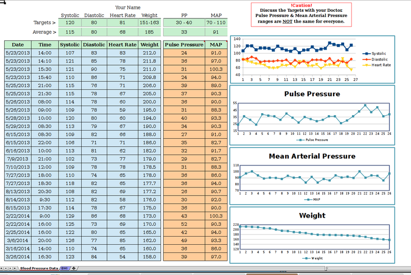 blood pressure weight body mass index tracking 495c4fe5 607b 4455 9775 20b0ace80fd5